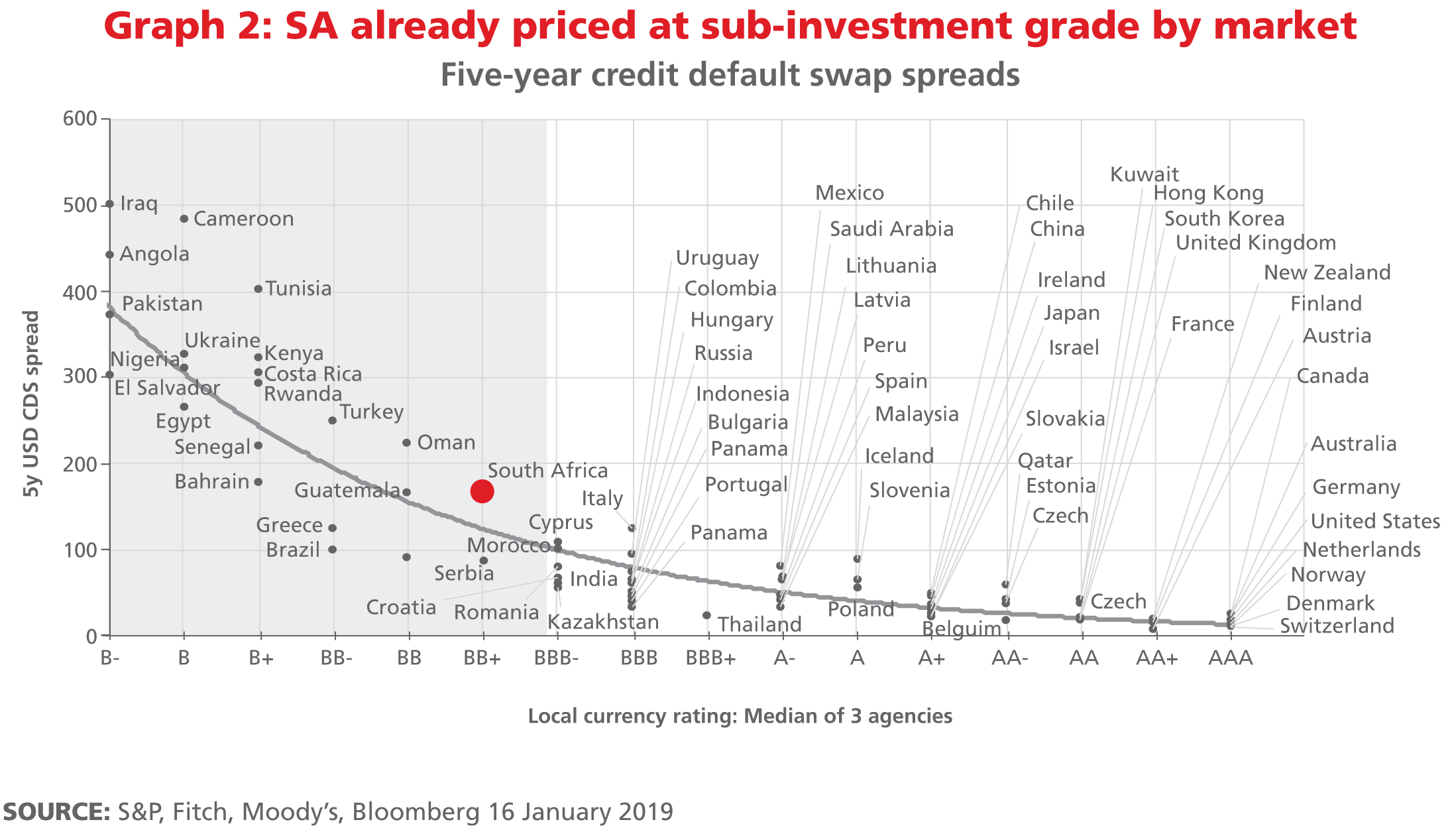 High return investments in south africa lrl investment services